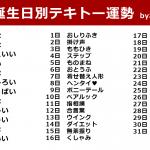 【2020年】誕生日別テキトー運勢!